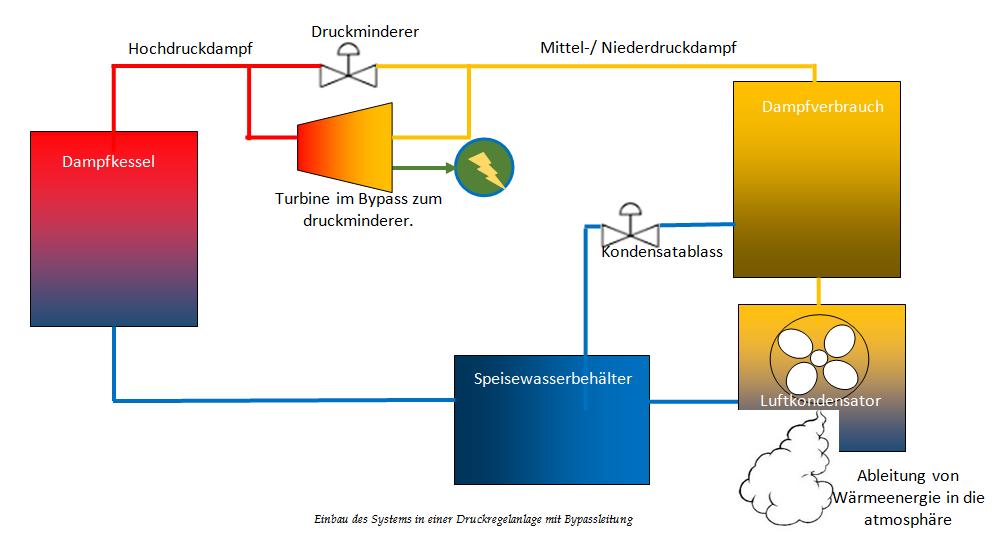 Großartig Dampfkessel Prozess Ideen - Elektrische Schaltplan-Ideen ...